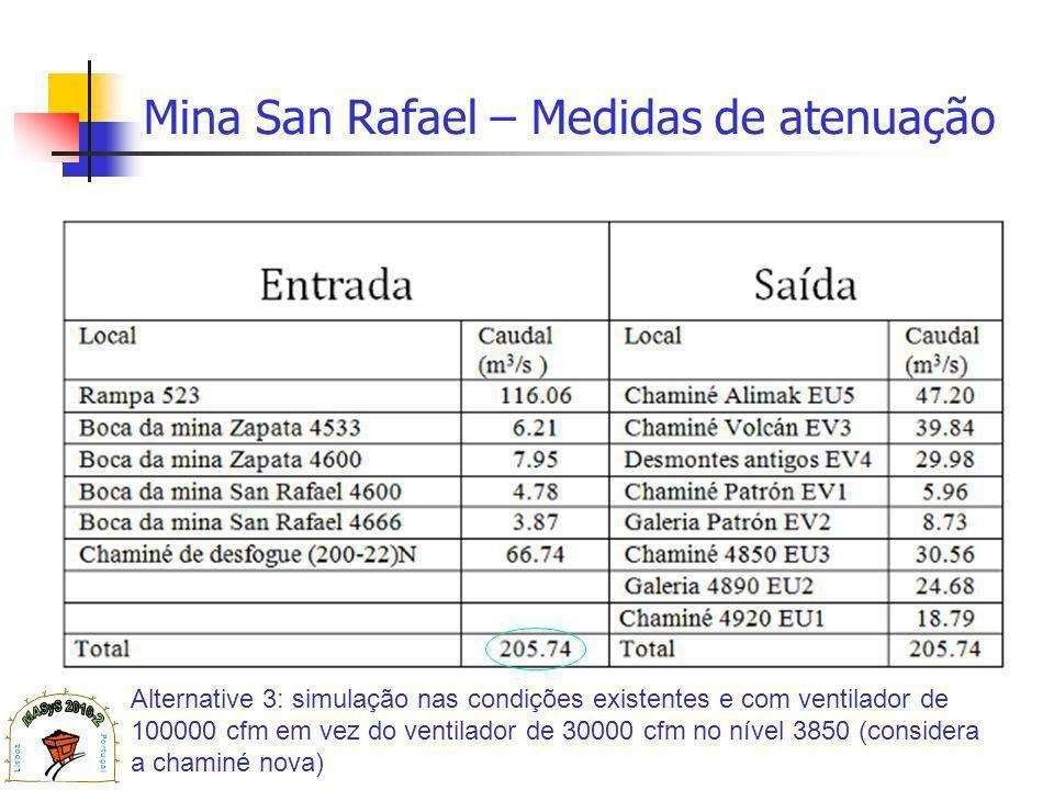 Mina San Rafael – Medidas de atenuação