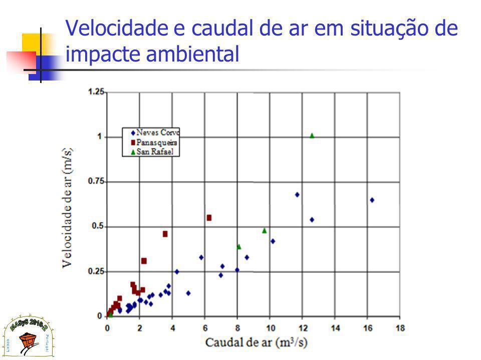 Velocidade e caudal de ar em situação de impacte ambiental