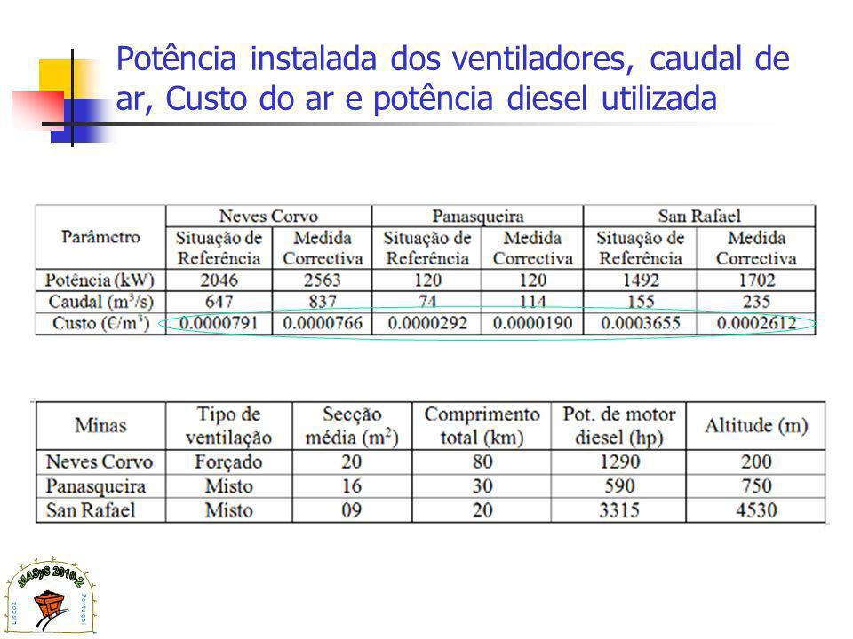 Potência instalada dos ventiladores, caudal de ar, Custo do ar e potência diesel utilizada