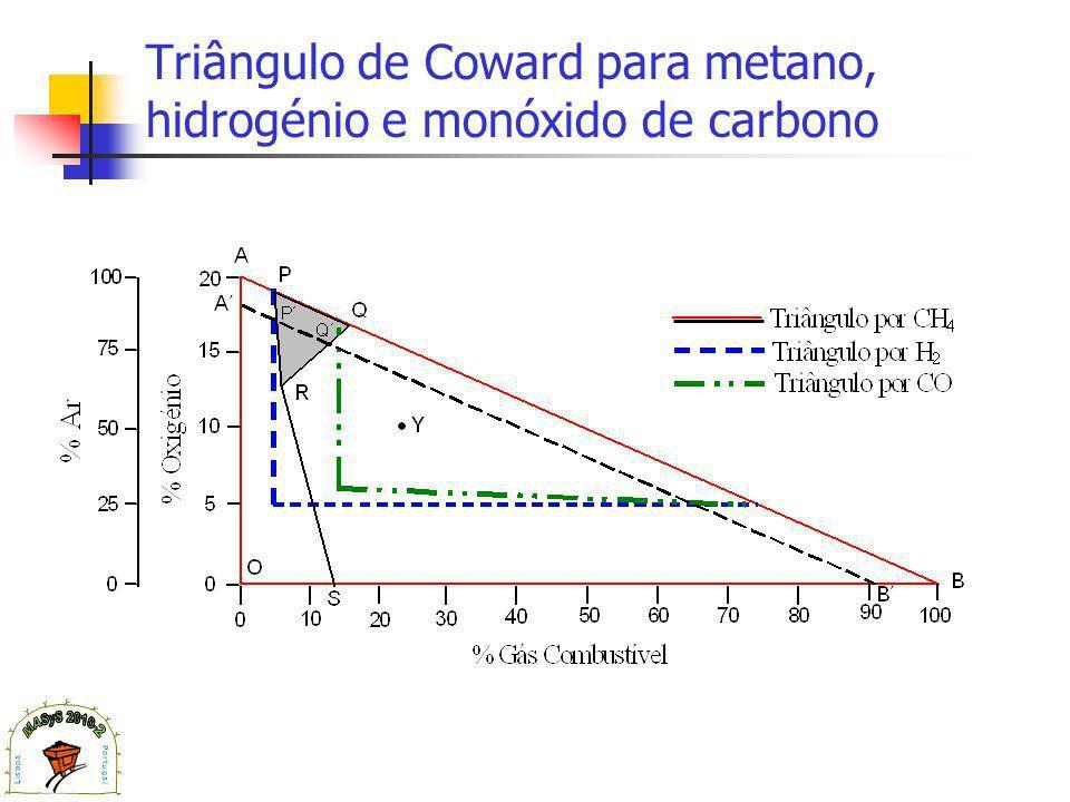 Triângulo de Coward para metano, hidrogénio e monóxido de carbono