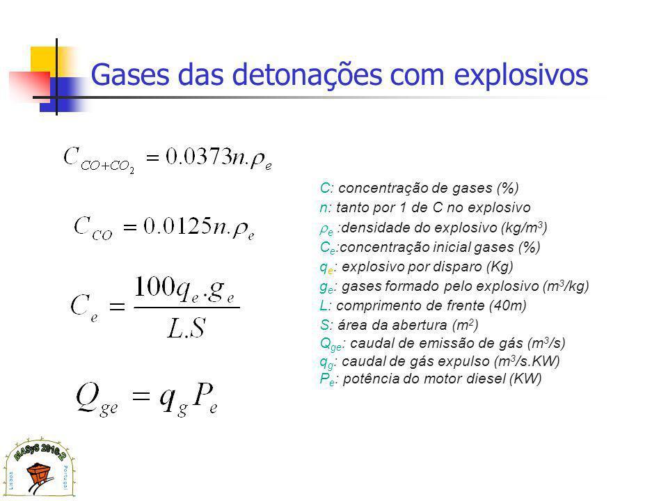 Gases das detonações com explosivos