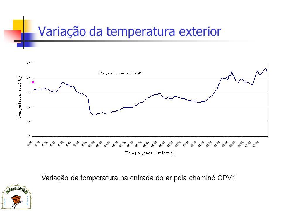 Variação da temperatura exterior