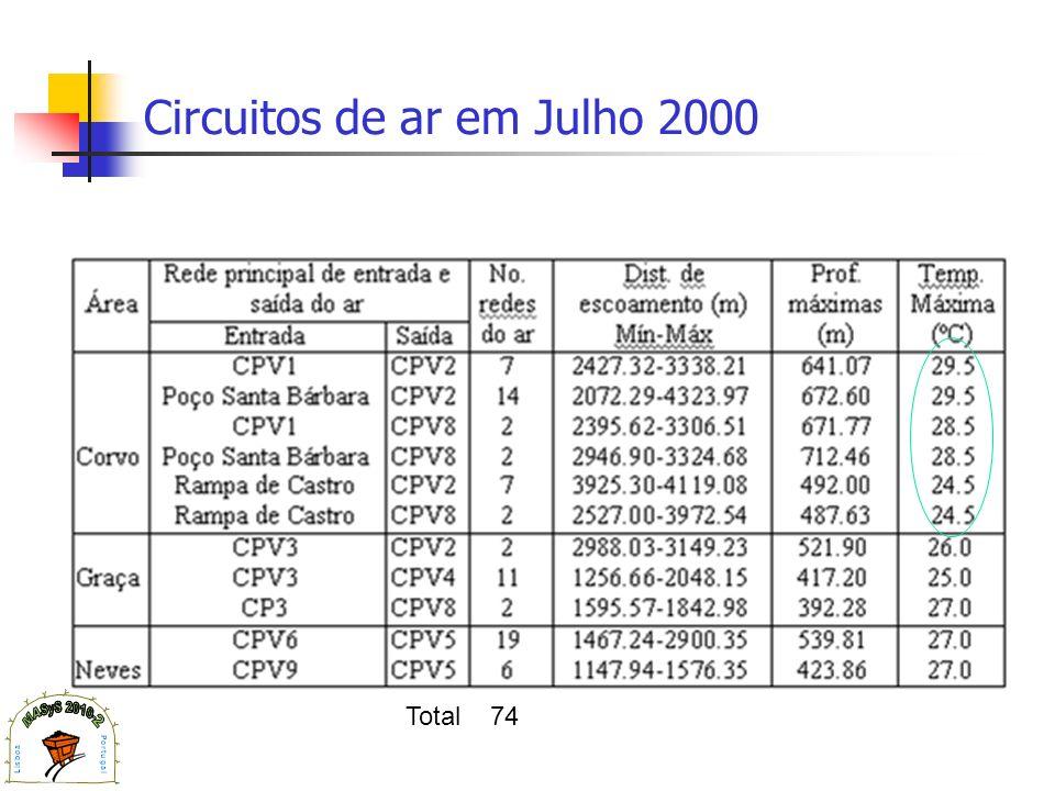 Circuitos de ar em Julho 2000