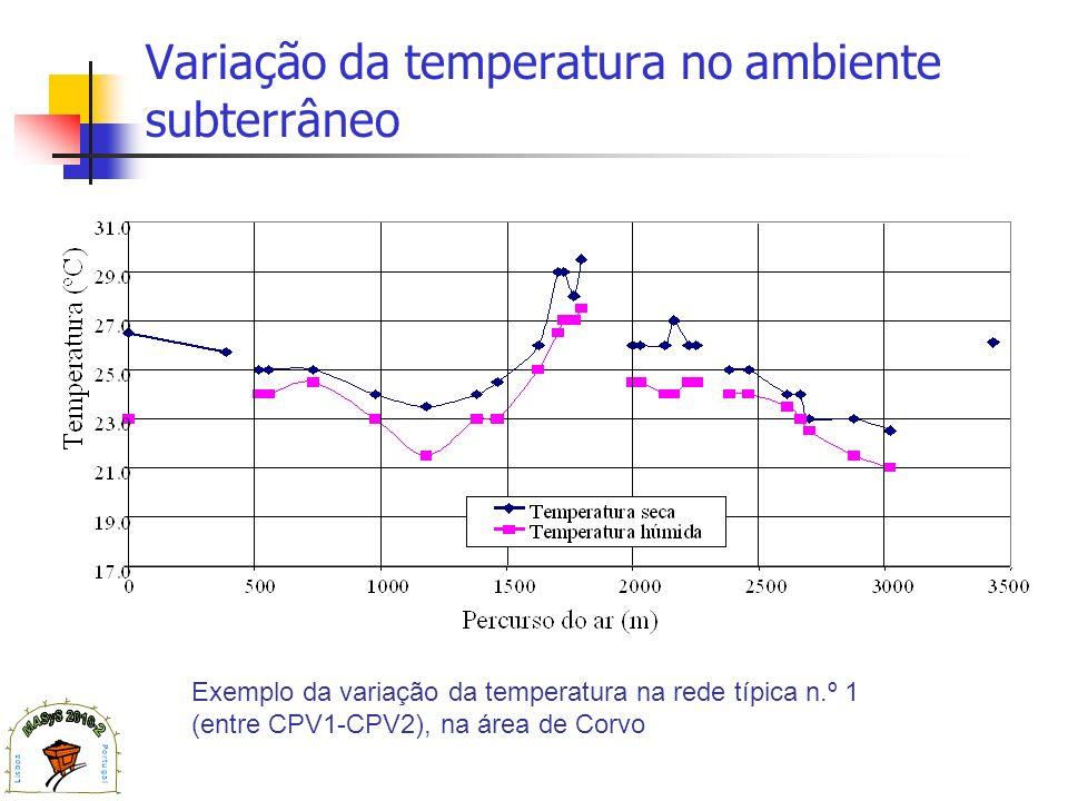 Variação da temperatura no ambiente subterrâneo
