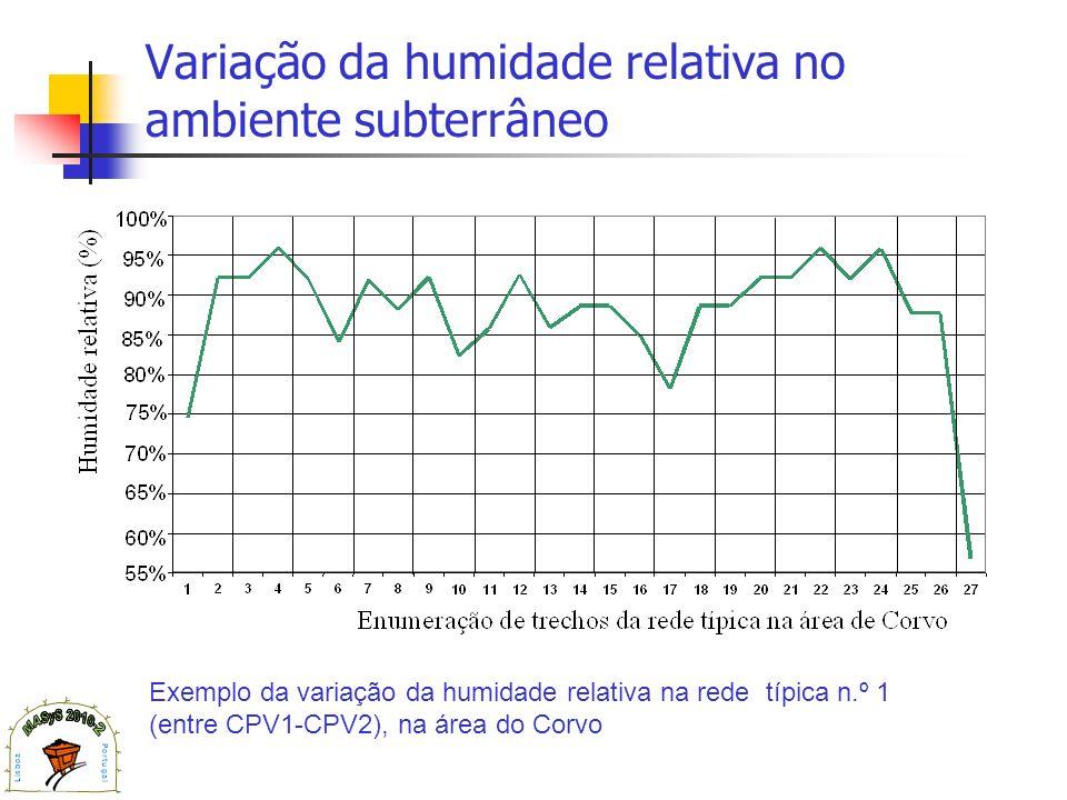Variação da humidade relativa no ambiente subterrâneo