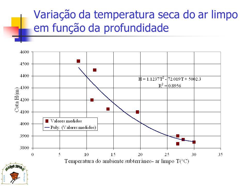 Variação da temperatura seca do ar limpo em função da profundidade