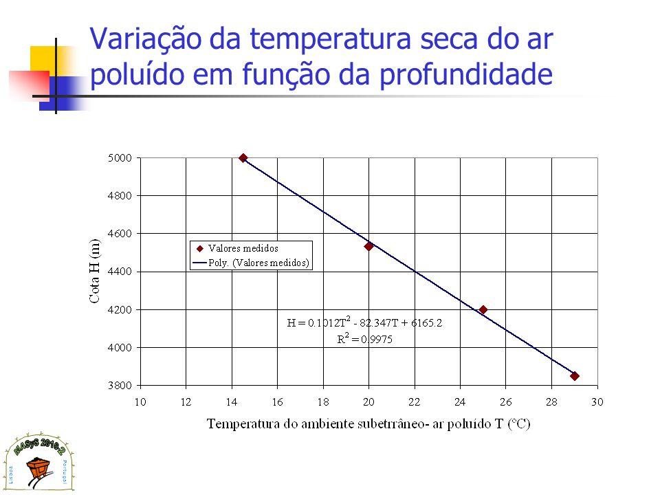 Variação da temperatura seca do ar poluído em função da profundidade