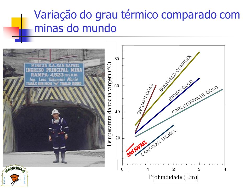 Variação do grau térmico comparado com minas do mundo