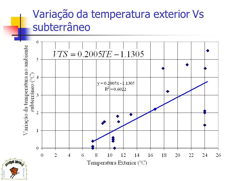 Variação da temperatura exterior Vs subterrâneo