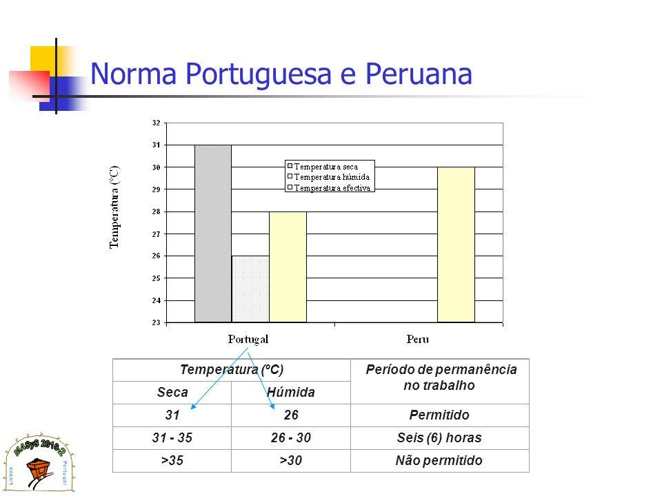 Norma Portuguesa e Peruana