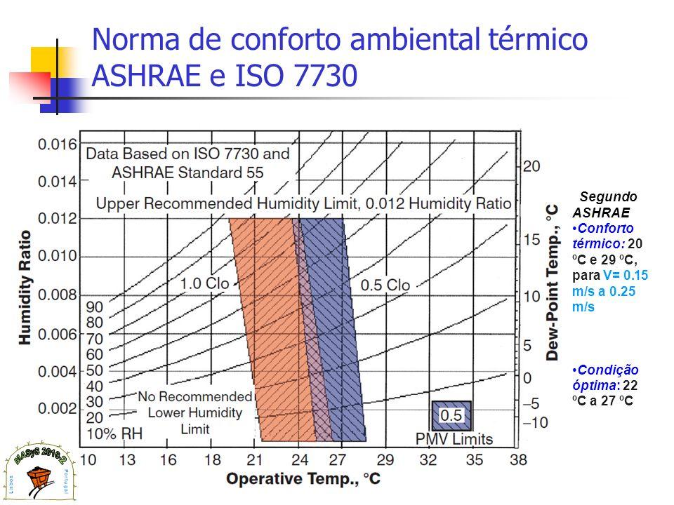Norma de conforto ambiental térmico ASHRAE e ISO 7730