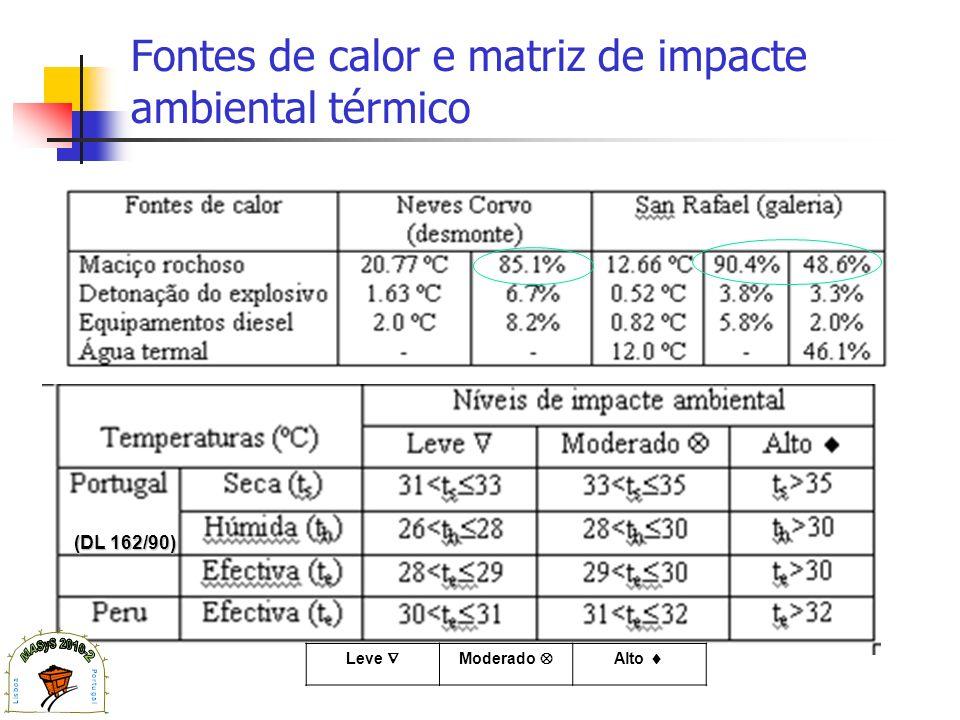 Fontes de calor e matriz de impacte ambiental térmico
