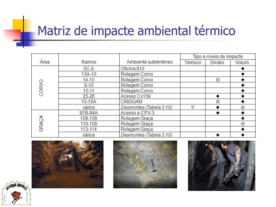 Matriz de impacte ambiental térmico