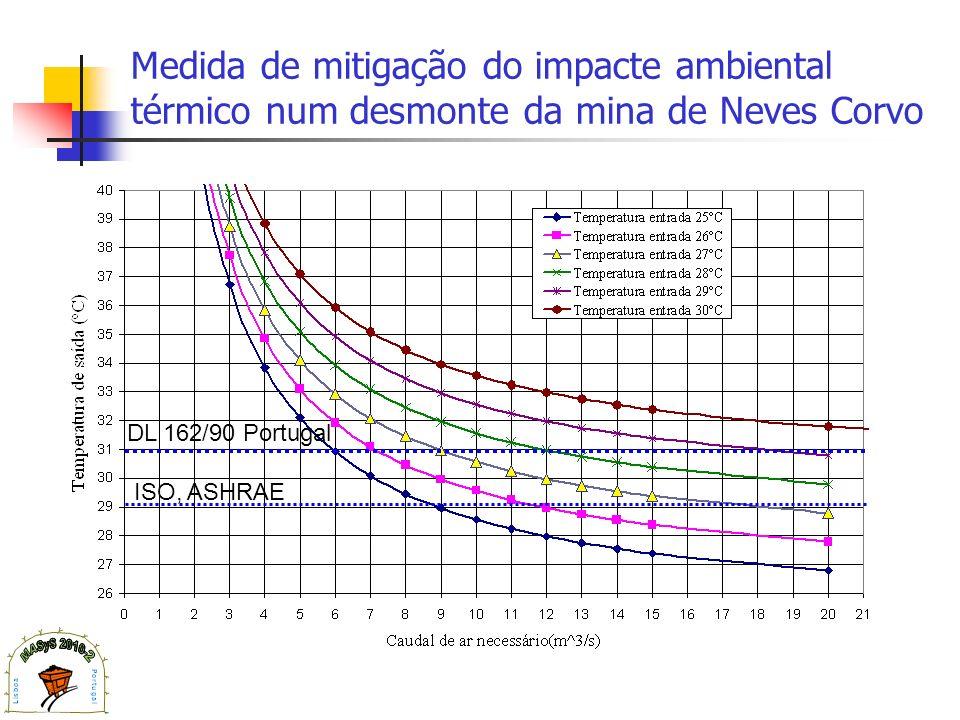 Medida de mitigação do impacte ambiental térmico num desmonte da mina de Neves Corvo