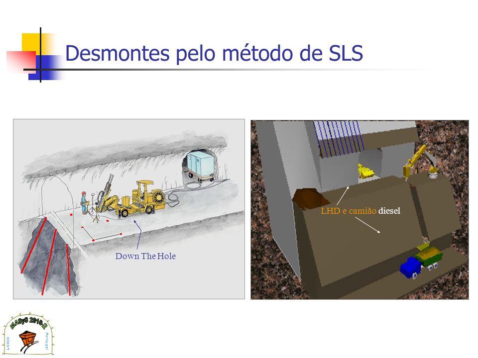 Desmontes pelo método de SLS
