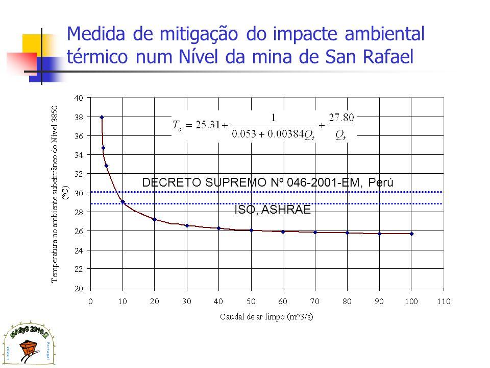 Medida de mitigação do impacte ambiental térmico num Nível da mina de San Rafael