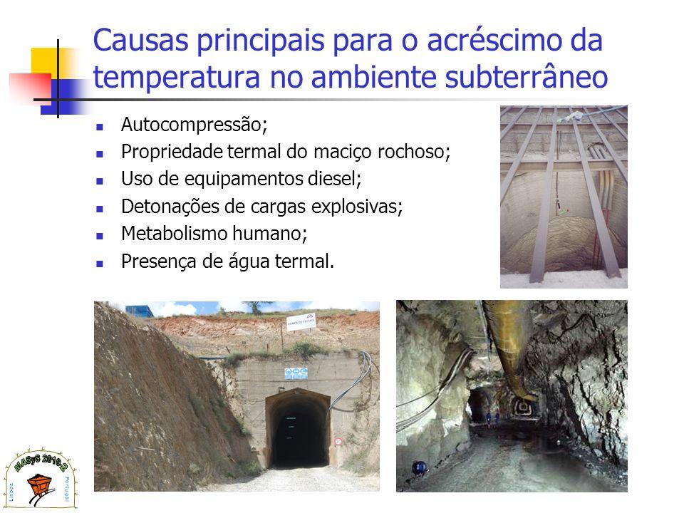 Causas principais para o acréscimo da temperatura no ambiente subterrâneo