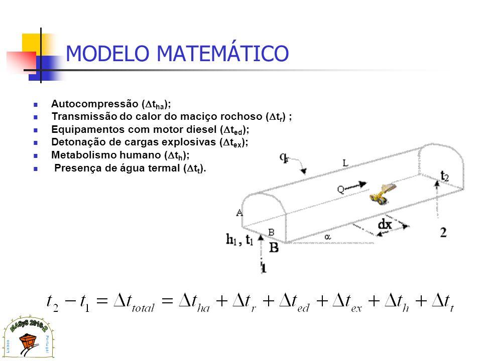 MODELO MATEMÁTICO Autocompressão (tha);