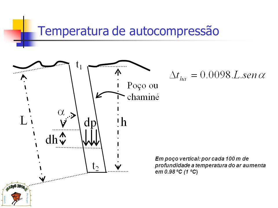 Temperatura de autocompressão