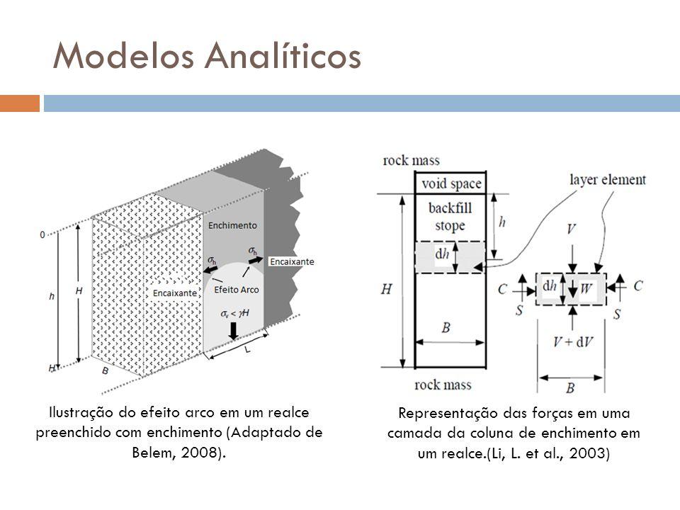 Modelos Analíticos Antes de dizer sobre os medelos adotados!! Devemos entender o principio na qqualq estes foram baseados.