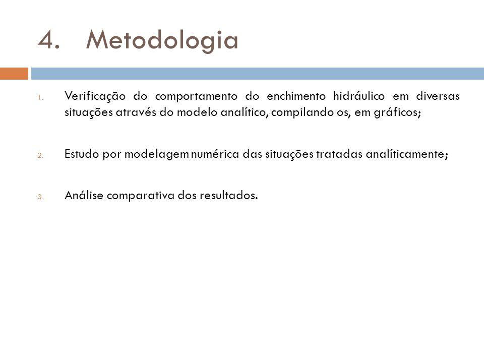 4. Metodologia Verificação do comportamento do enchimento hidráulico em diversas situações através do modelo analítico, compilando os, em gráficos;