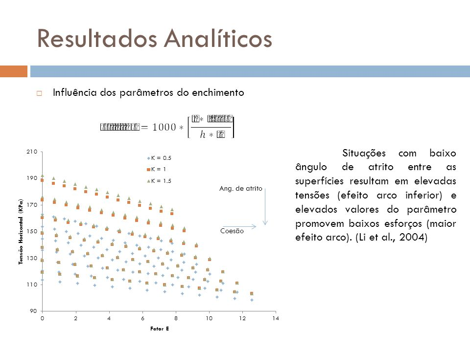 Resultados Analíticos
