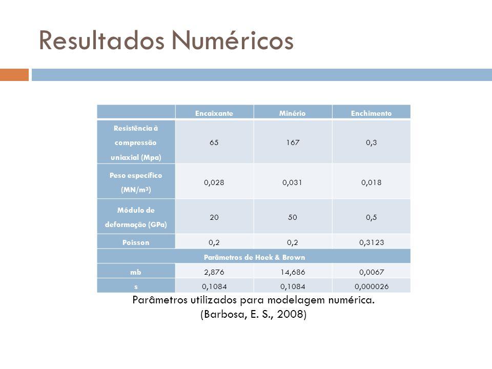 Resultados Numéricos Encaixante. Minério. Enchimento. Resistência à compressão uniaxial (Mpa) 65. 167.