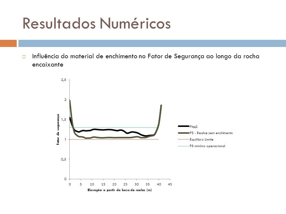 Resultados Numéricos Influência do material de enchimento no Fator de Segurança ao longo da rocha encaixante.