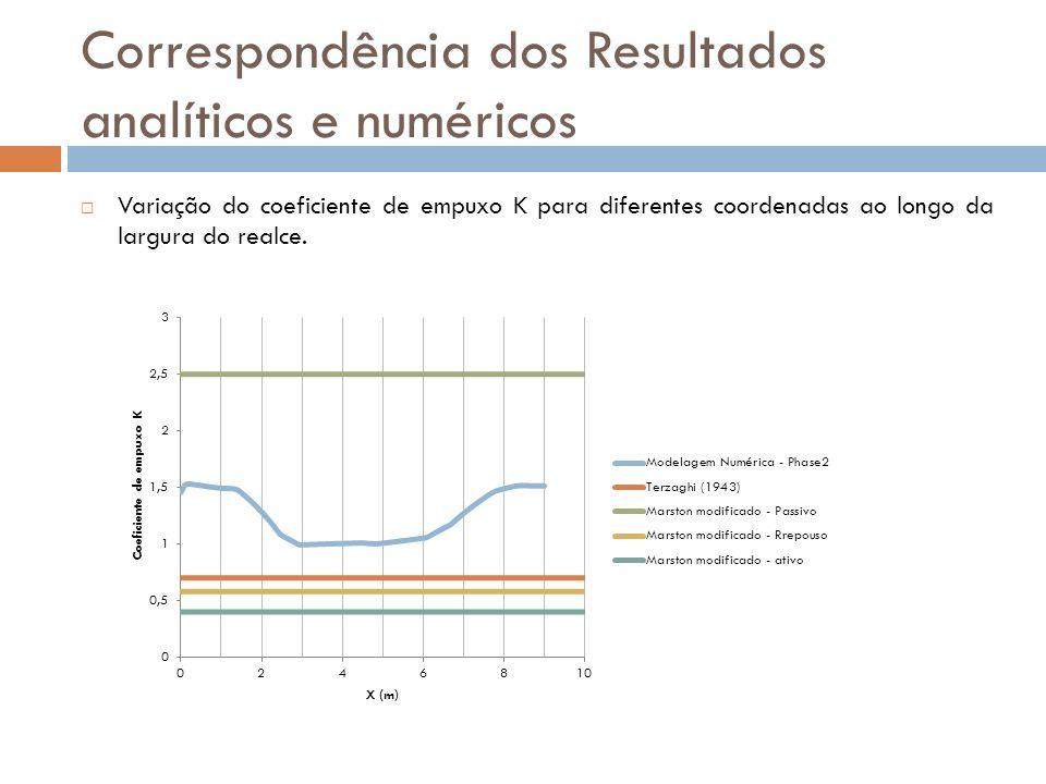 Correspondência dos Resultados analíticos e numéricos