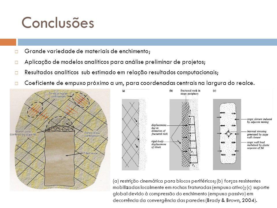 Conclusões Grande variedade de materiais de enchimento;