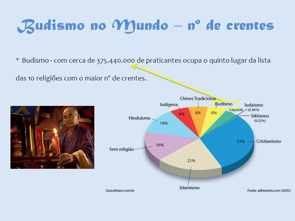 Budismo no Mundo – nº de crentes