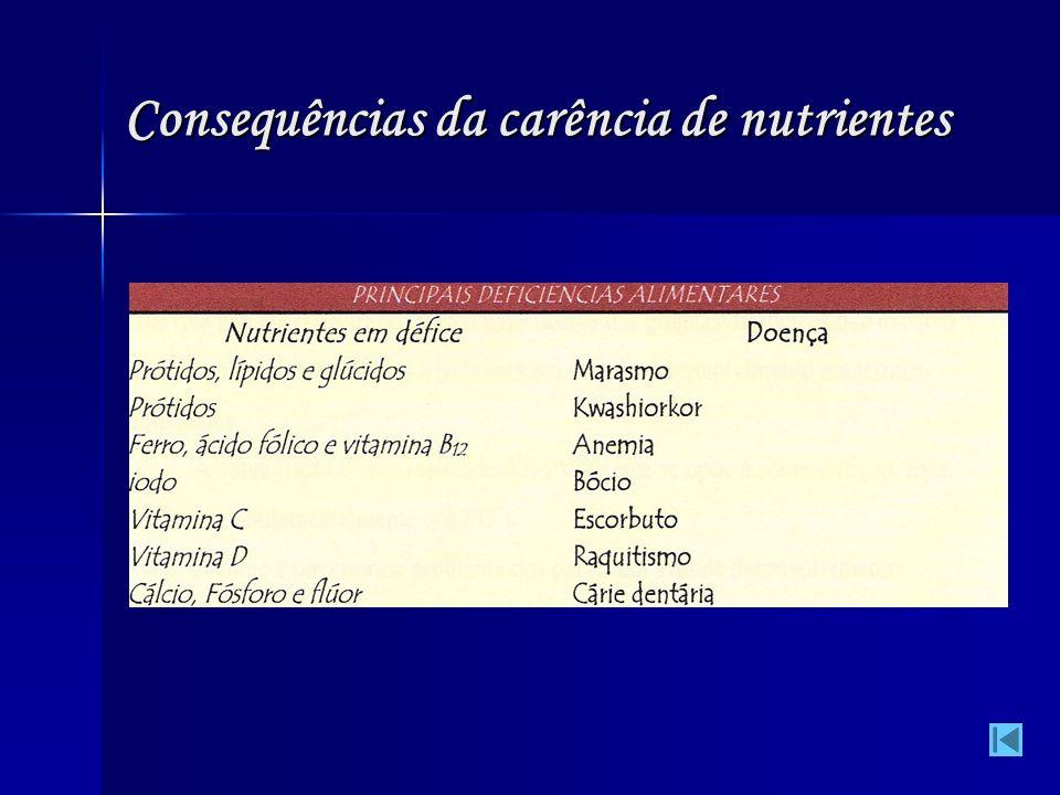 Consequências da carência de nutrientes