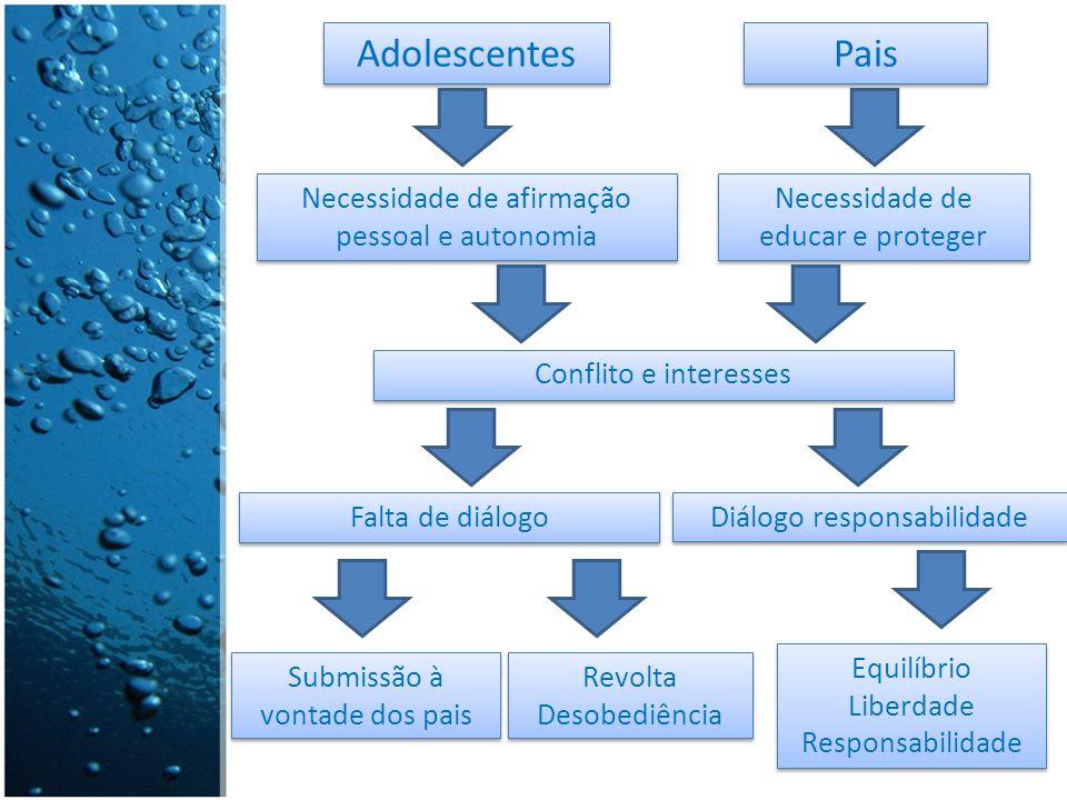 Adolescentes Pais Necessidade de afirmação pessoal e autonomia