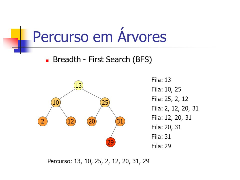 Percurso em Árvores Breadth - First Search (BFS) Fila: 13 13