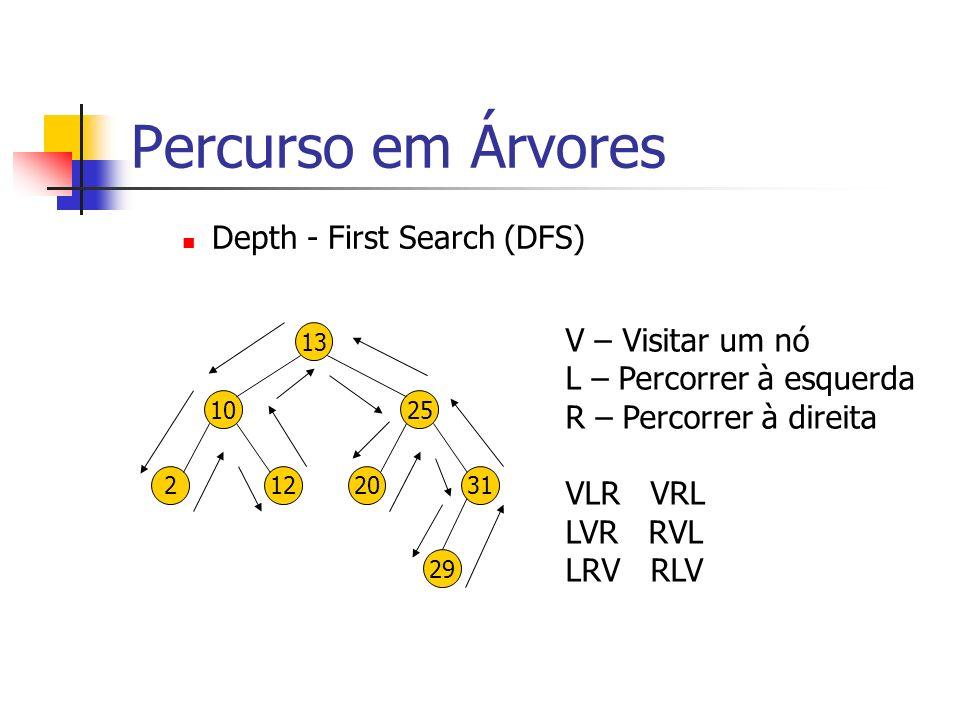 Percurso em Árvores Depth - First Search (DFS) V – Visitar um nó