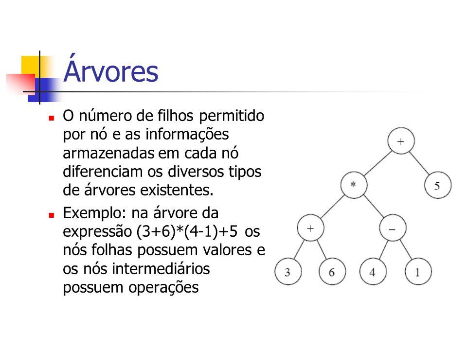 Árvores O número de filhos permitido por nó e as informações armazenadas em cada nó diferenciam os diversos tipos de árvores existentes.