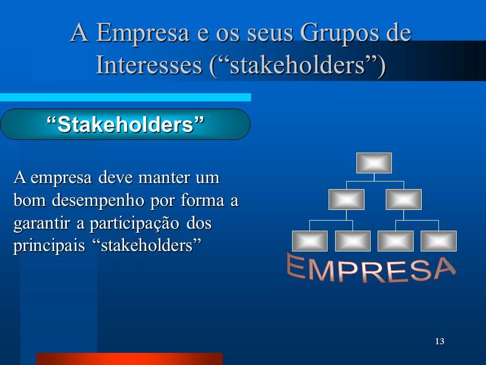 A Empresa e os seus Grupos de Interesses ( stakeholders )