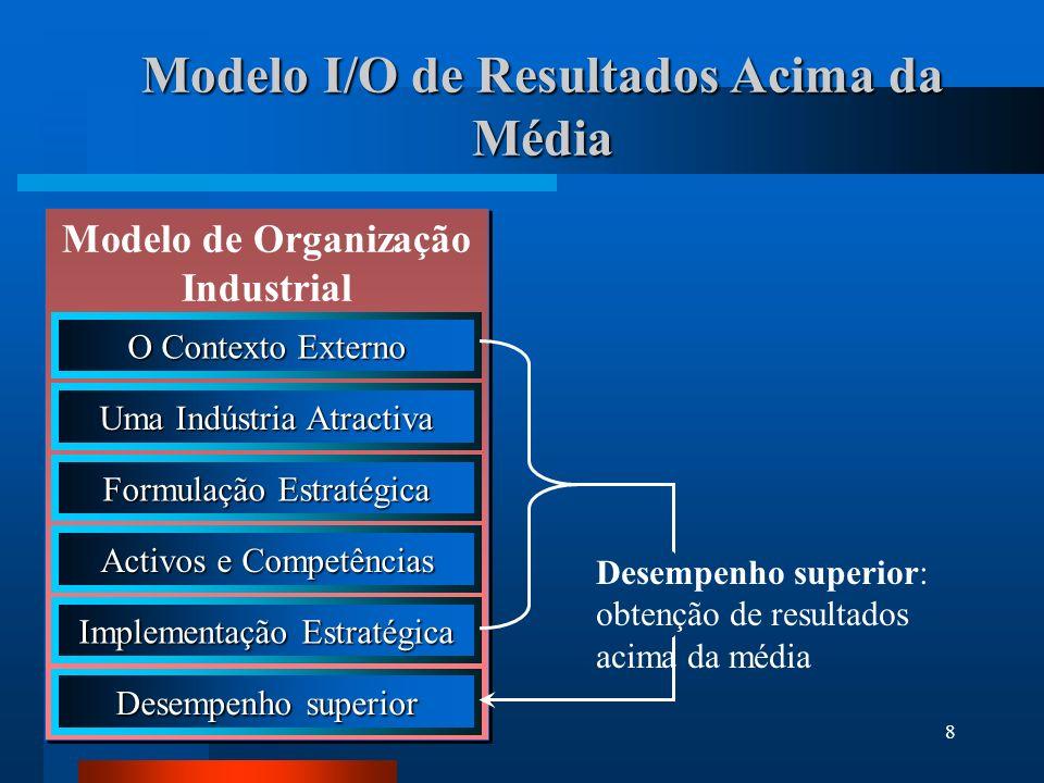 Modelo I/O de Resultados Acima da Média
