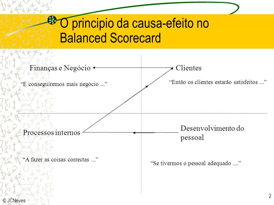 O principio da causa-efeito no Balanced Scorecard
