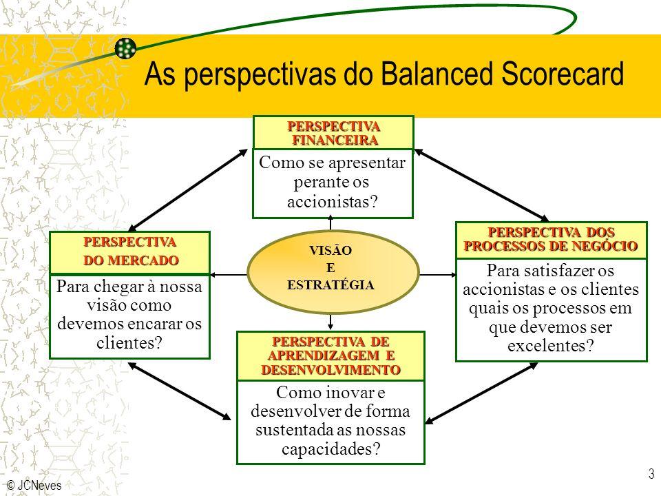 As perspectivas do Balanced Scorecard