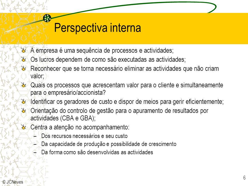 Perspectiva interna A empresa é uma sequência de processos e actividades; Os lucros dependem de como são executadas as actividades;