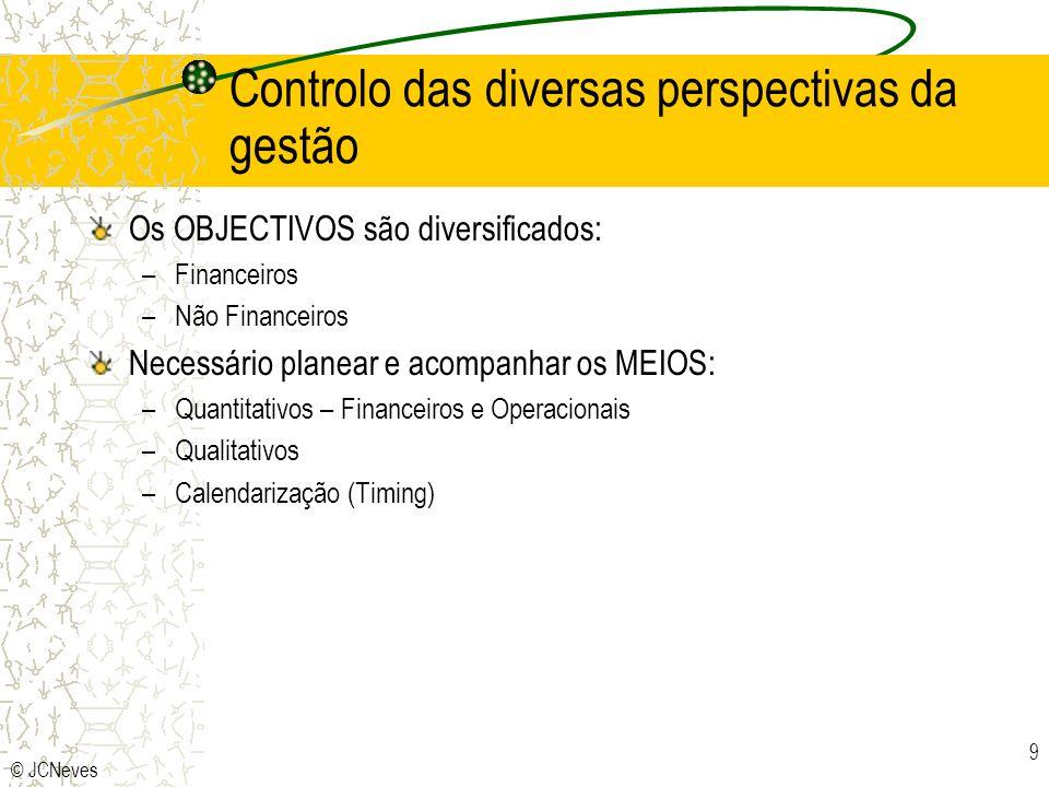 Controlo das diversas perspectivas da gestão