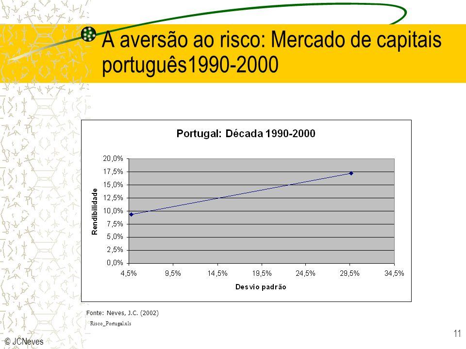 A aversão ao risco: Mercado de capitais português1990-2000