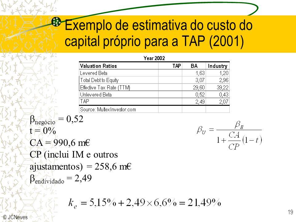Exemplo de estimativa do custo do capital próprio para a TAP (2001)
