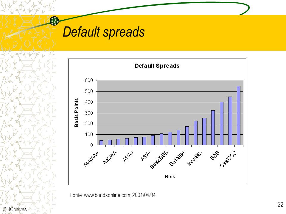 Default spreads Fonte: www.bondsonline.com, 2001/04/04 © JCNeves