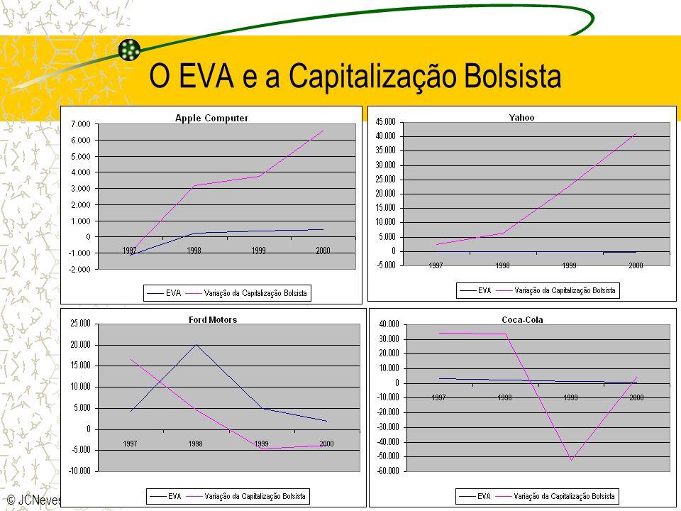 O EVA e a Capitalização Bolsista