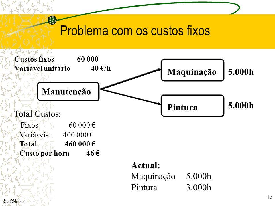 Problema com os custos fixos