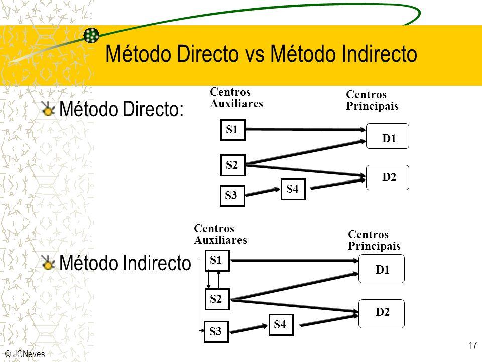 Método Directo vs Método Indirecto