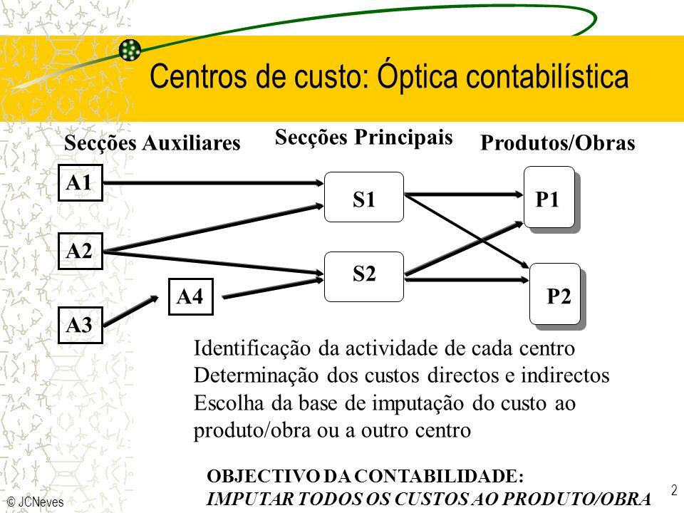 Centros de custo: Óptica contabilística