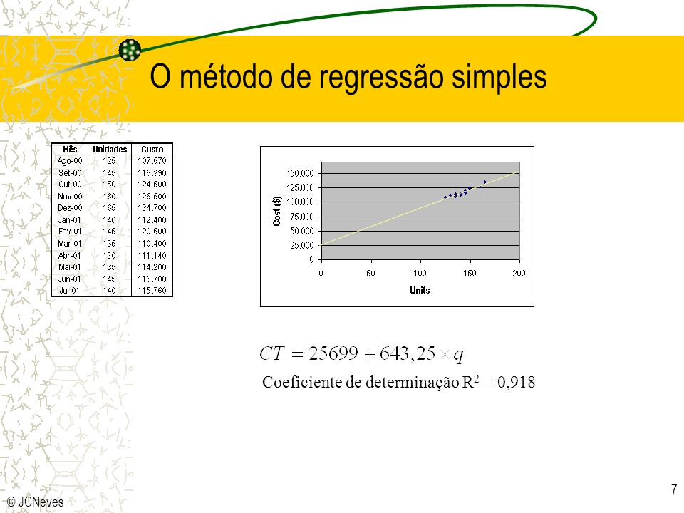 O método de regressão simples